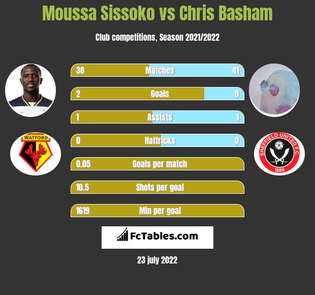 Moussa Sissoko vs Chris Basham infographic
