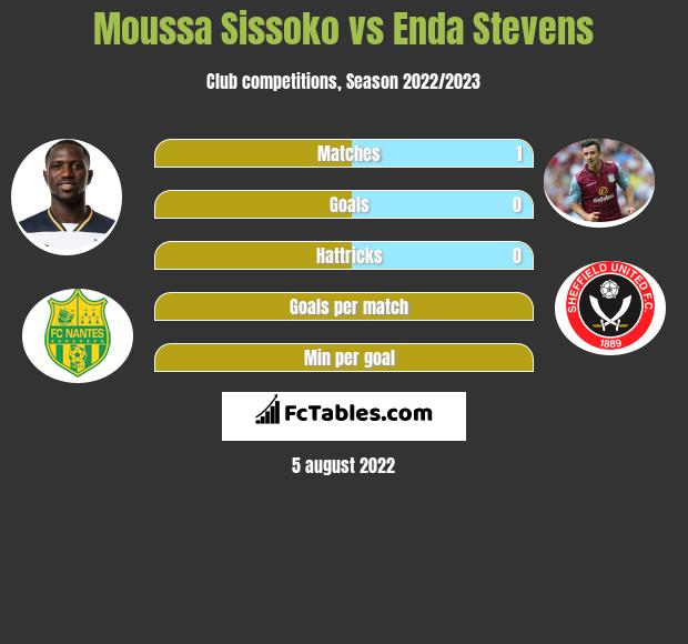 Moussa Sissoko infographic statistics for Sheffield United