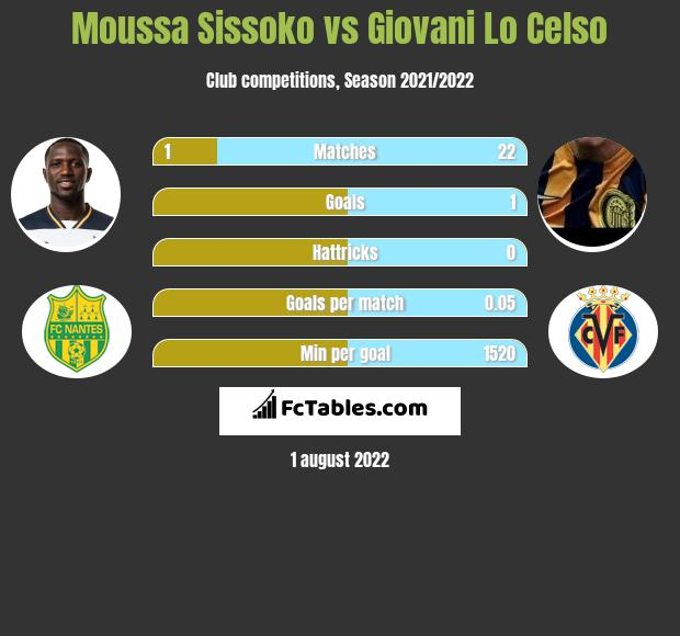 Moussa Sissoko vs Giovani Lo Celso infographic
