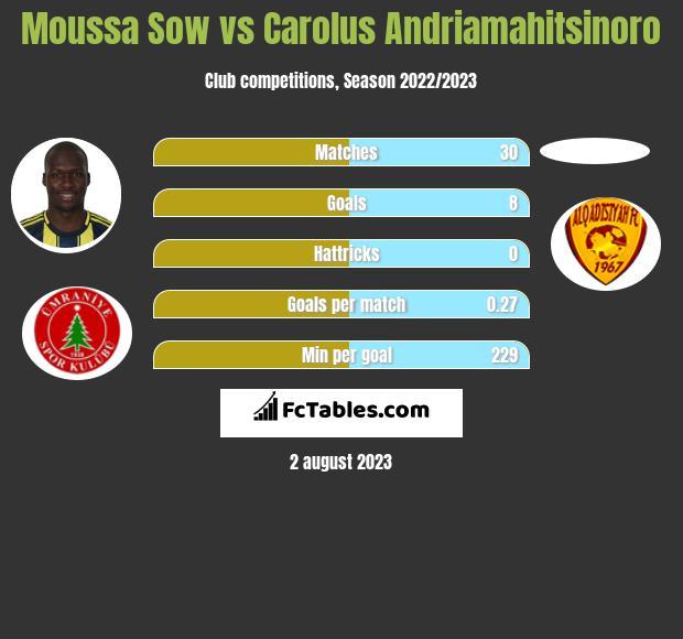 Moussa Sow vs Carolus Andriamahitsinoro h2h player stats