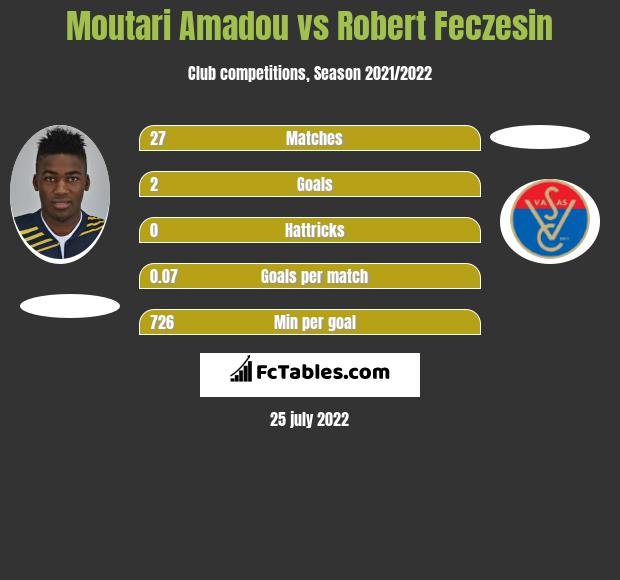 Moutari Amadou infographic statistics for Budapest Honved