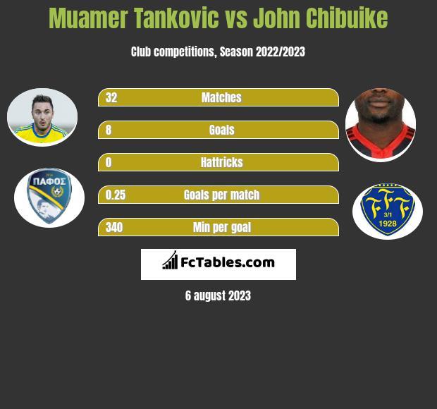 Muamer Tankovic vs John Chibuike h2h player stats