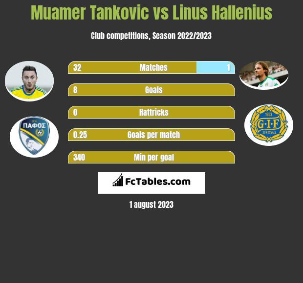 Muamer Tankovic vs Linus Hallenius h2h player stats