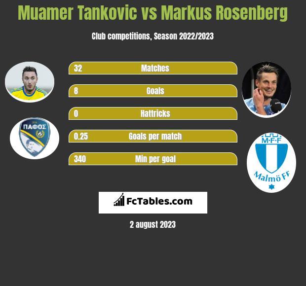 Muamer Tankovic vs Markus Rosenberg h2h player stats