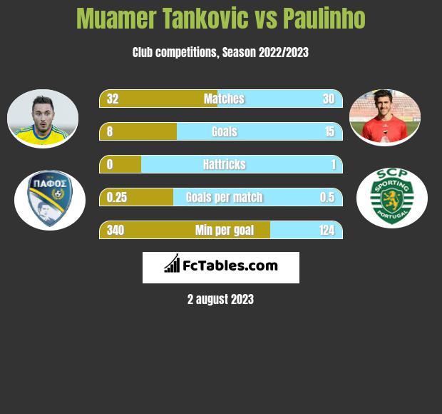 Muamer Tankovic vs Paulinho infographic