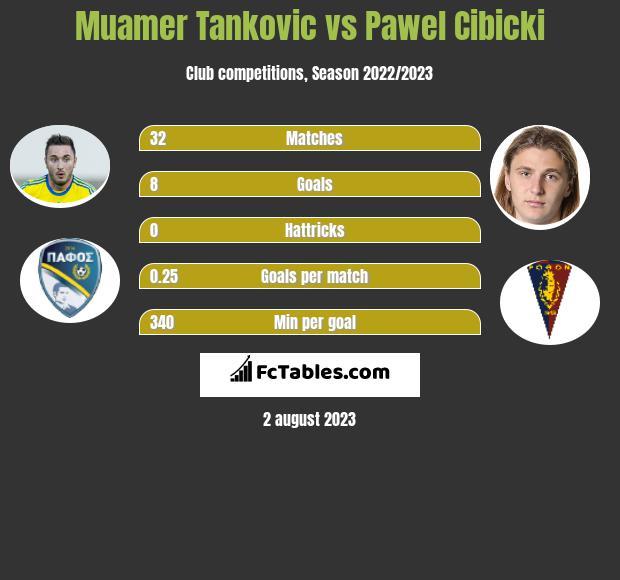 Muamer Tankovic vs Pawel Cibicki h2h player stats