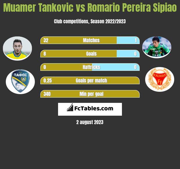 Muamer Tankovic vs Romario Pereira Sipiao h2h player stats