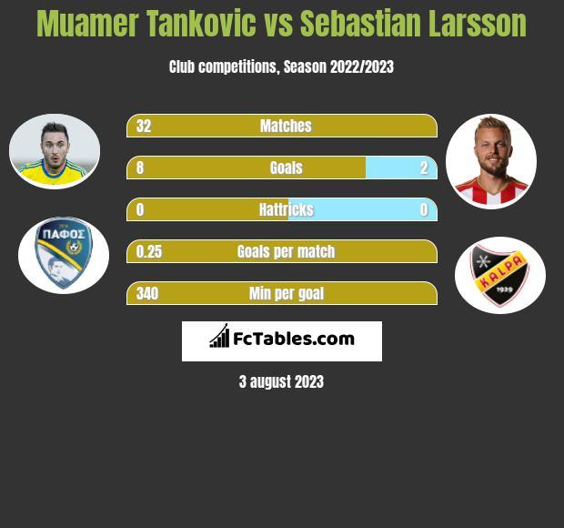 Muamer Tankovic vs Sebastian Larsson h2h player stats