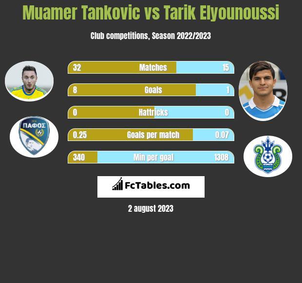 Muamer Tankovic vs Tarik Elyounoussi h2h player stats