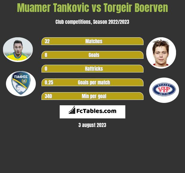 Muamer Tankovic vs Torgeir Boerven h2h player stats