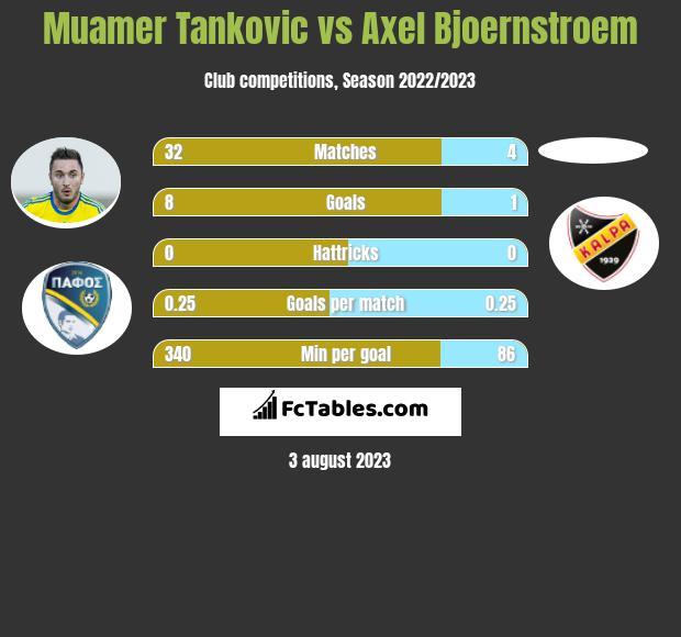 Muamer Tankovic vs Axel Bjoernstroem h2h player stats