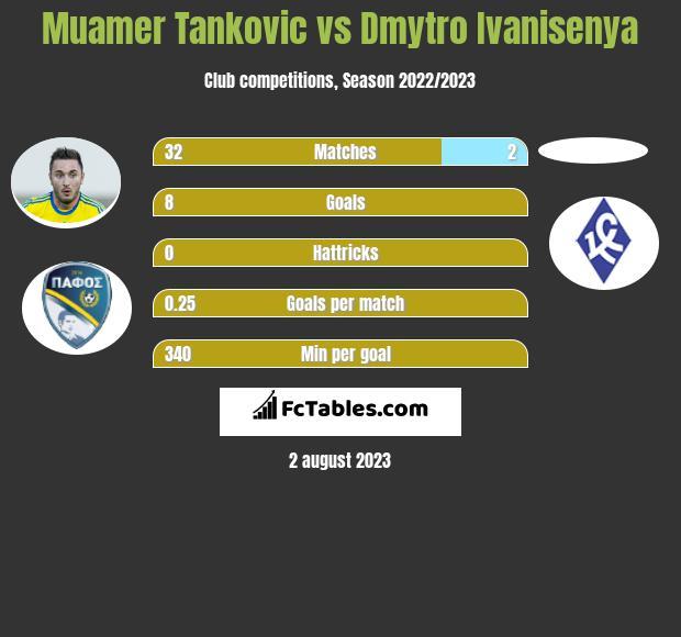 Muamer Tankovic vs Dmytro Ivanisenya infographic