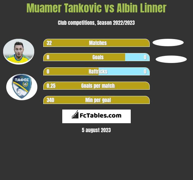 Muamer Tankovic vs Albin Linner infographic