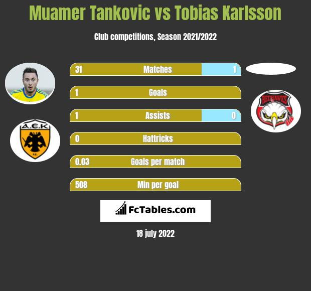 Muamer Tankovic vs Tobias Karlsson h2h player stats