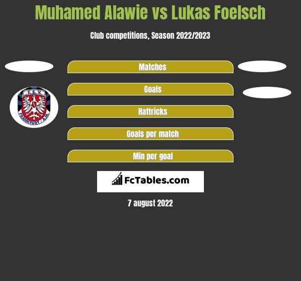 Muhamed Alawie vs Lukas Foelsch h2h player stats