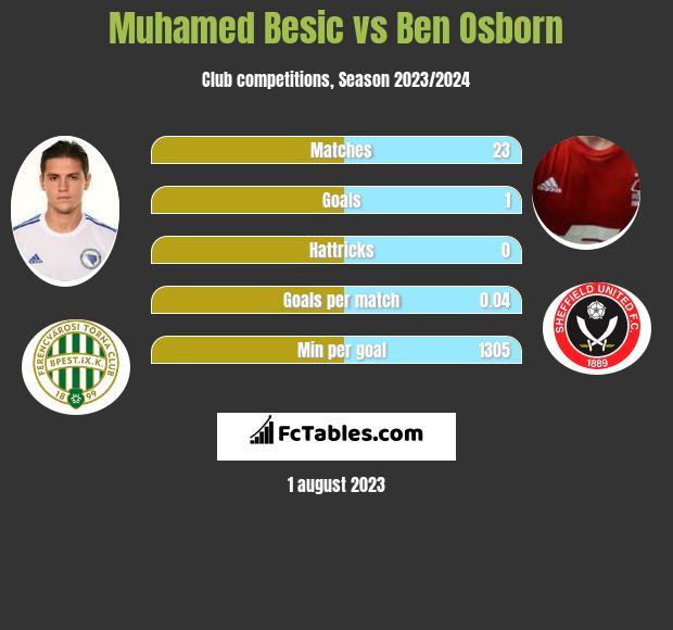 Muhamed Besić vs Ben Osborn infographic