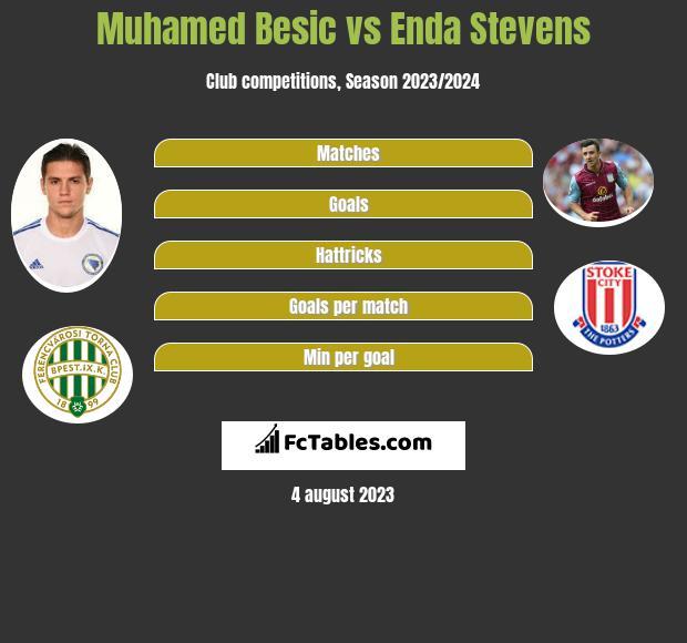Muhamed Besic vs Enda Stevens infographic
