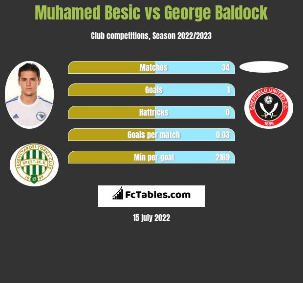 Muhamed Besic vs George Baldock infographic