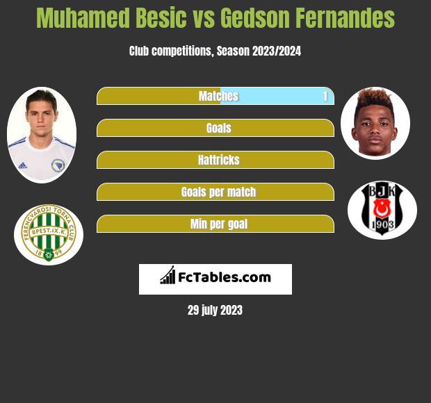 Muhamed Besić vs Gedson Fernandes infographic