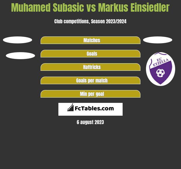 Muhamed Subasic vs Markus Einsiedler h2h player stats