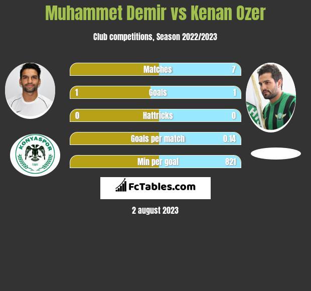 Muhammet Demir vs Kenan Ozer infographic