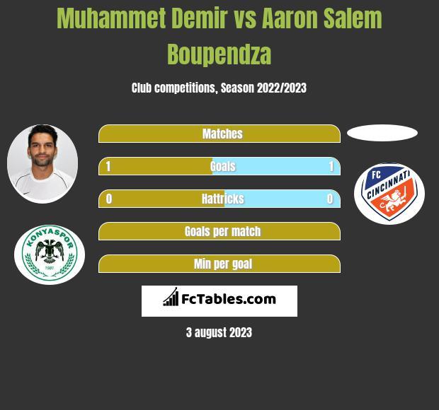 Muhammet Demir vs Aaron Salem Boupendza h2h player stats