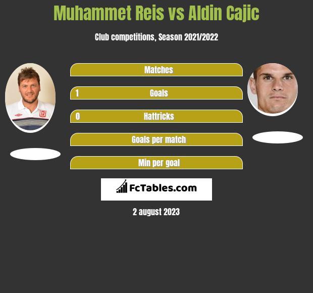 Muhammet Reis vs Aldin Cajic h2h player stats