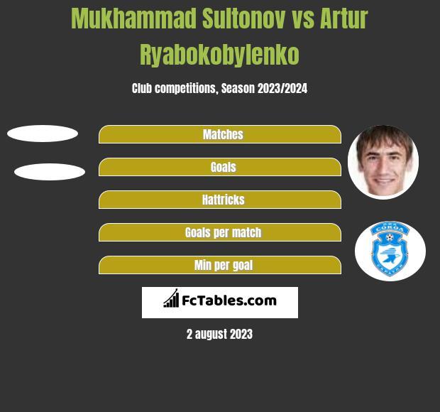 Mukhammad Sultonov vs Artur Ryabokobylenko h2h player stats