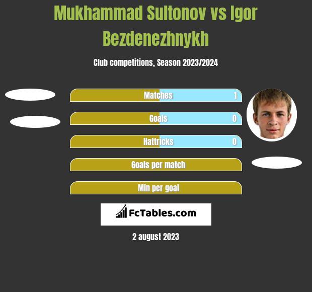 Mukhammad Sultonov vs Igor Bezdenezhnykh h2h player stats