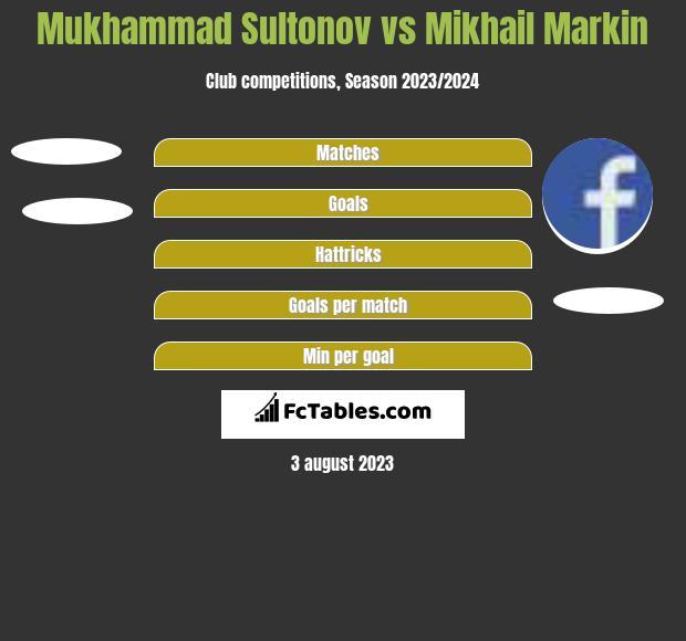 Mukhammad Sultonov vs Mikhail Markin h2h player stats