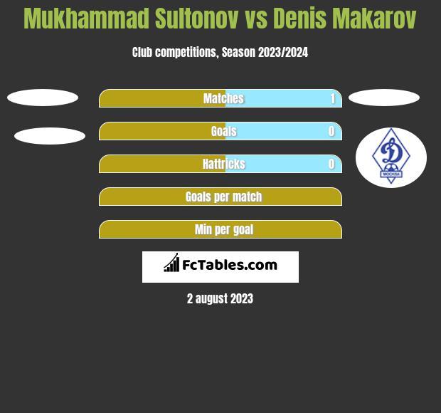 Mukhammad Sultonov vs Denis Makarov h2h player stats
