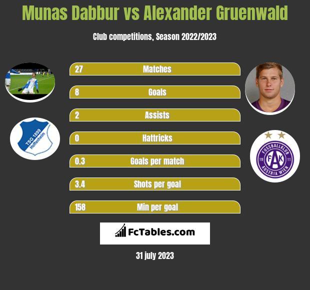 Munas Dabbur vs Alexander Gruenwald h2h player stats
