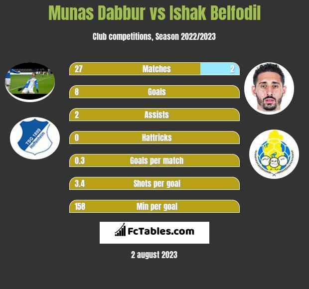 Munas Dabbur vs Ishak Belfodil infographic