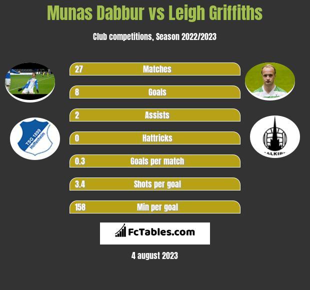 Munas Dabbur vs Leigh Griffiths h2h player stats