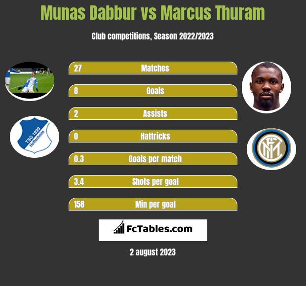 Munas Dabbur vs Marcus Thuram infographic
