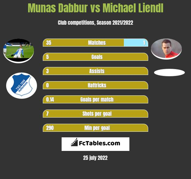 Munas Dabbur vs Michael Liendl h2h player stats