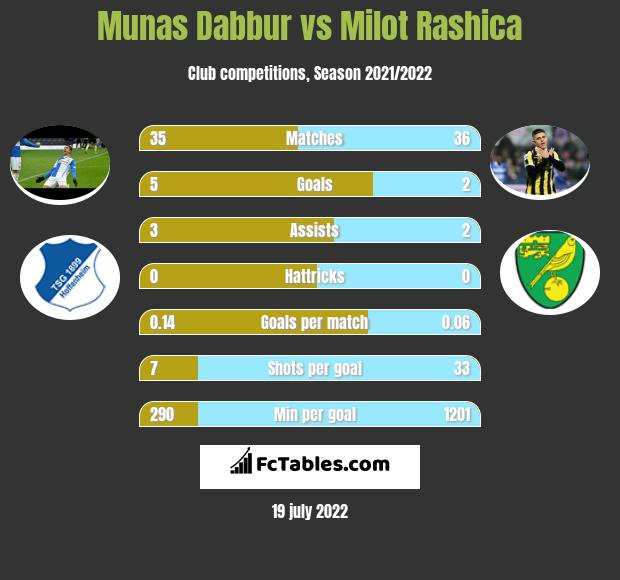 Munas Dabbur vs Milot Rashica infographic