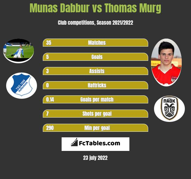 Munas Dabbur vs Thomas Murg h2h player stats