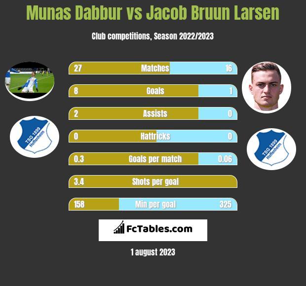 Munas Dabbur vs Jacob Bruun Larsen infographic