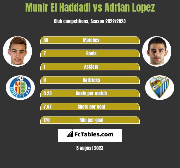Munir El Haddadi vs Adrian Lopez infographic