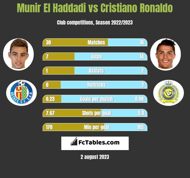 Munir El Haddadi vs Cristiano Ronaldo h2h player stats