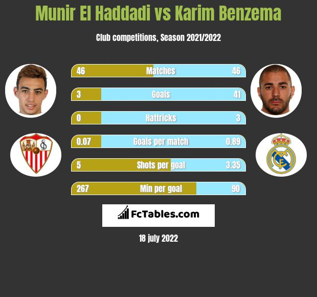 Munir El Haddadi vs Karim Benzema infographic