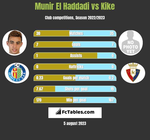 Munir El Haddadi vs Kike infographic