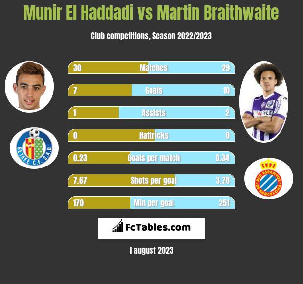 Munir El Haddadi vs Martin Braithwaite infographic