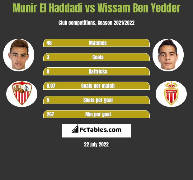 Munir El Haddadi vs Wissam Ben Yedder h2h player stats