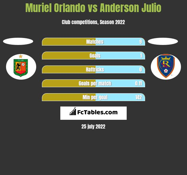 Muriel Orlando vs Anderson Julio h2h player stats