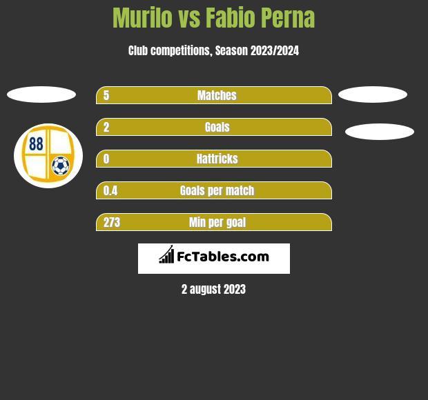 Murilo vs Fabio Perna h2h player stats