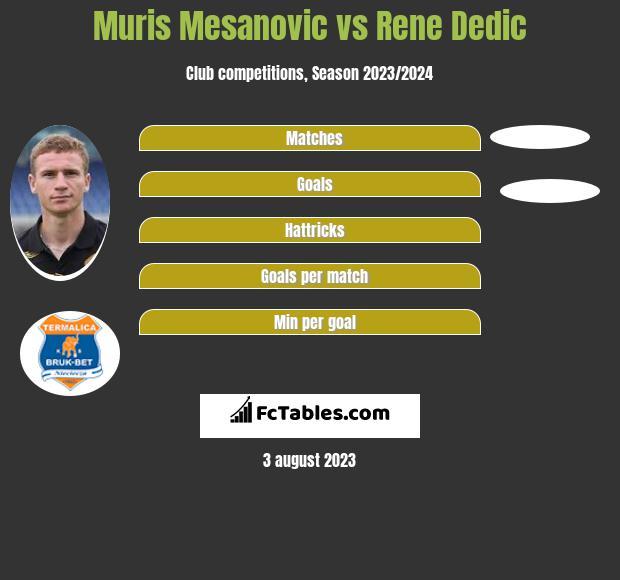 Muris Mesanovic vs Rene Dedic infographic