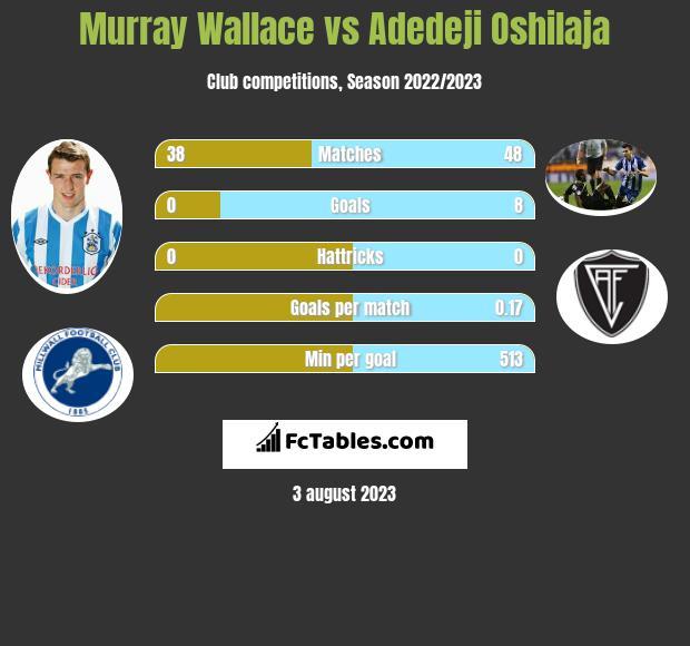Murray Wallace vs Adedeji Oshilaja infographic