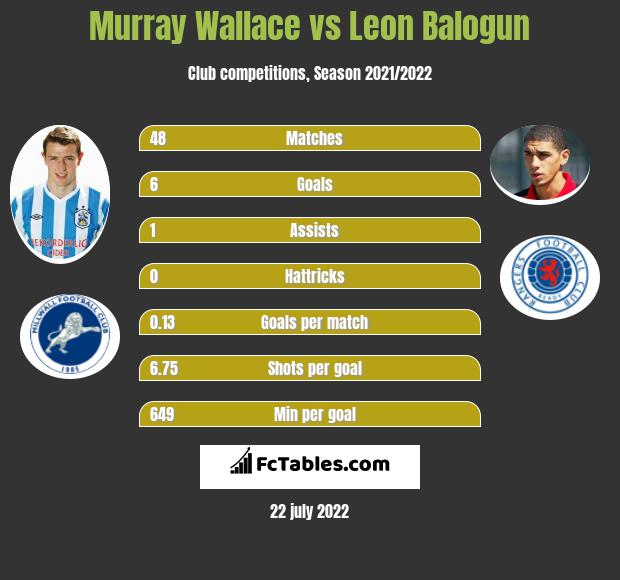 Murray Wallace infographic statistics for Wigan